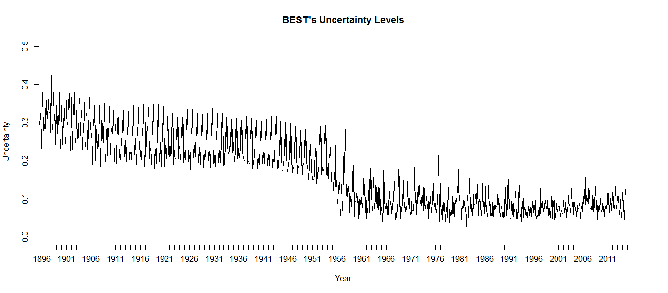 1-26-BEST-Uncertainty