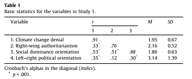 dissertation correlational study phd Choosing a research design by the time you start your dissertation or thesis, you have probably taken graduate and undergraduate courses correlational trends.
